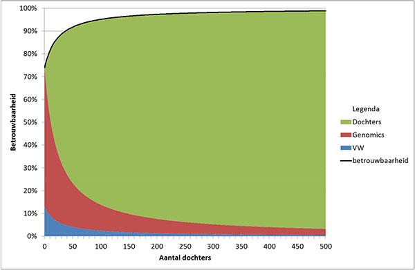 Microsoft Word - Laatste versie- Invloed genomics in stierfokwaa
